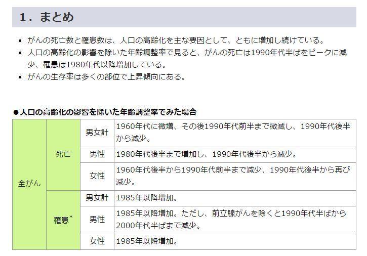 日本癌罹患率