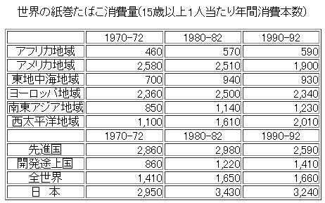 世界の紙巻たばこ消費量(15歳以上1人当たり年間消費本数)