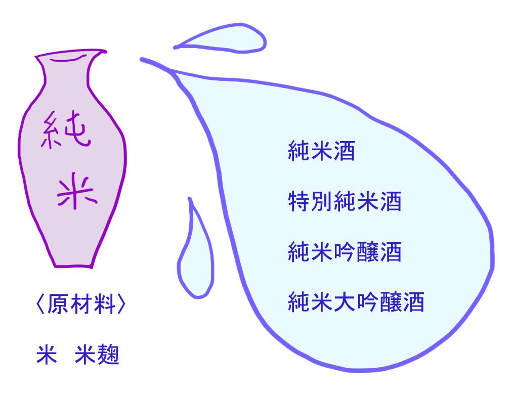 純米 種類