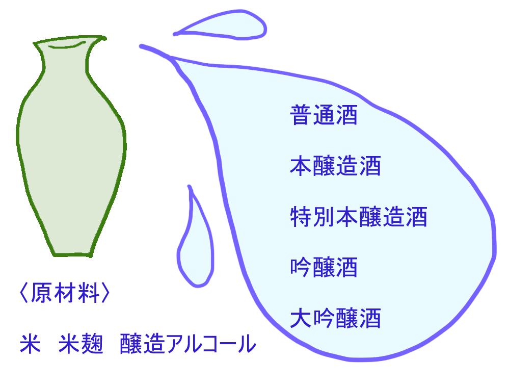 純米意外の酒 種類