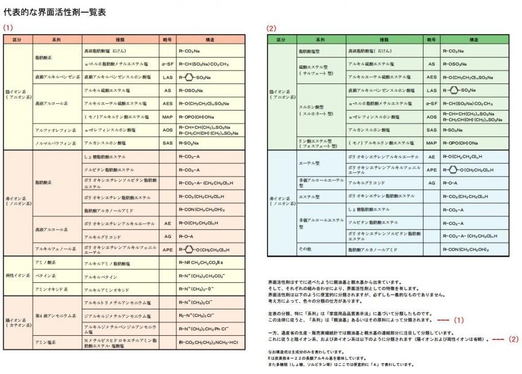 界面活性剤一覧表
