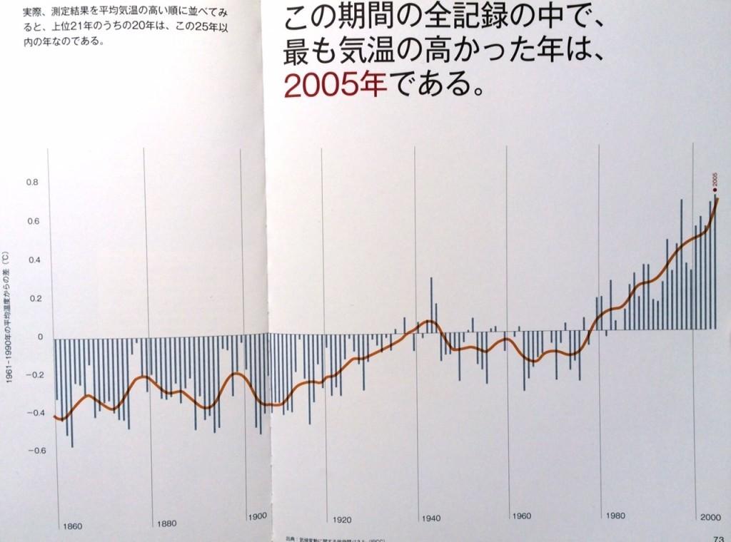 地球温暖化の進行