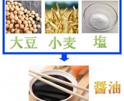 醤油の原材料 大豆 小麦 塩