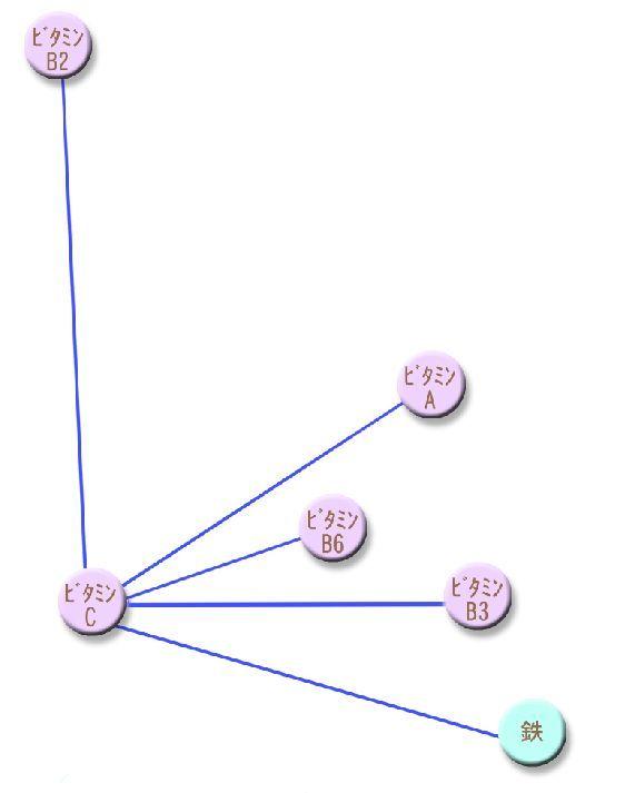 ビタミンC ビタミンB6 ビタミンB2 ビタミンB3 ビタミンA 鉄