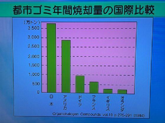 ゴミの焼却量が一番多い国、日本