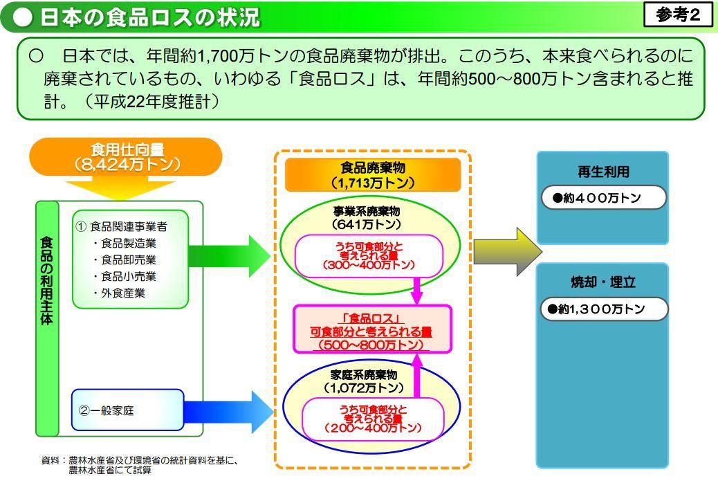 日本の食品ロスの状況