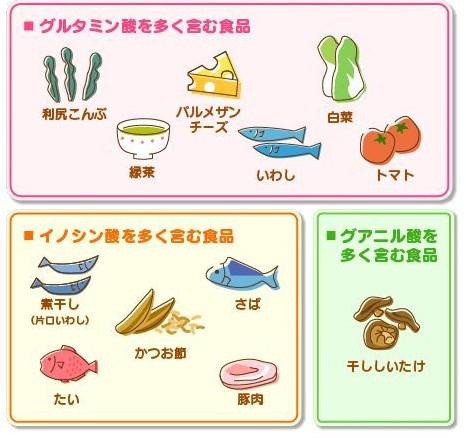 日本人が美味しいと感じる成分 グルタミン酸、イノシン酸、グアニㇽ酸