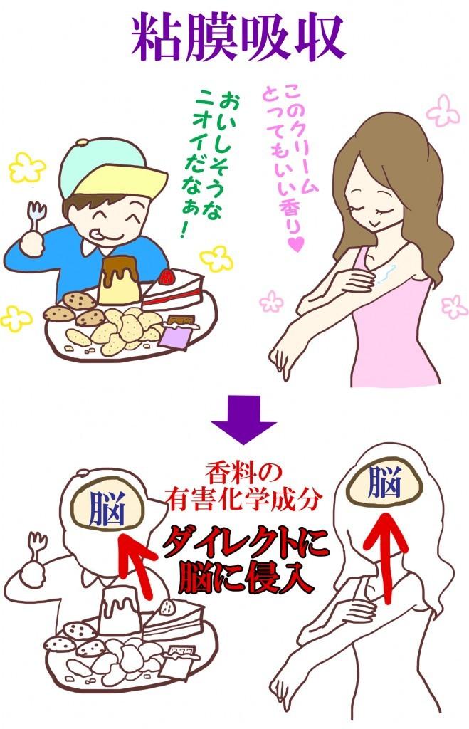 粘膜吸収 香料