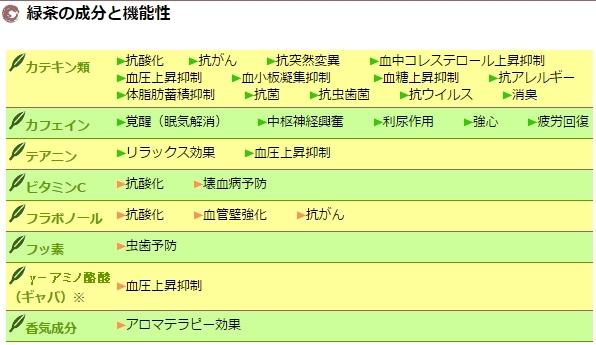 緑茶の成分と機能性