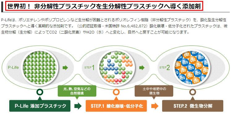 世界初! 非分解性プラスチックを生分解性プラスチックへ導く添加剤
