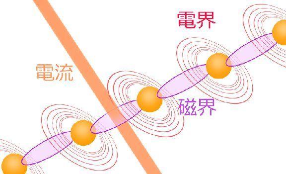 磁界 イメージ