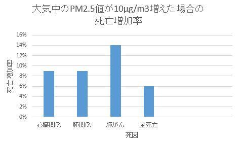 PM2.5と死亡増加率