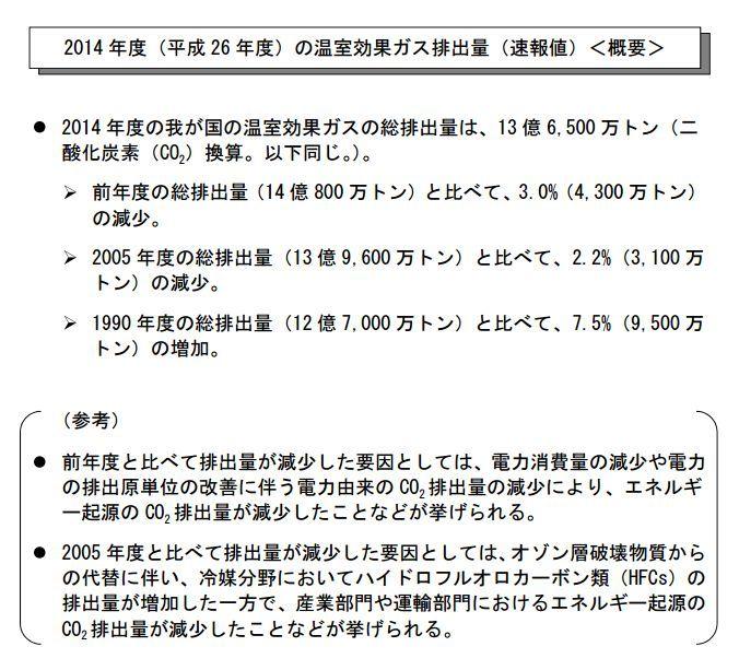 2014年温室ガス日本