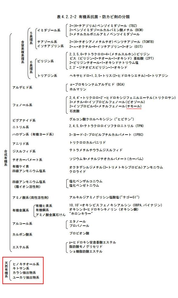 防かび剤 分類
