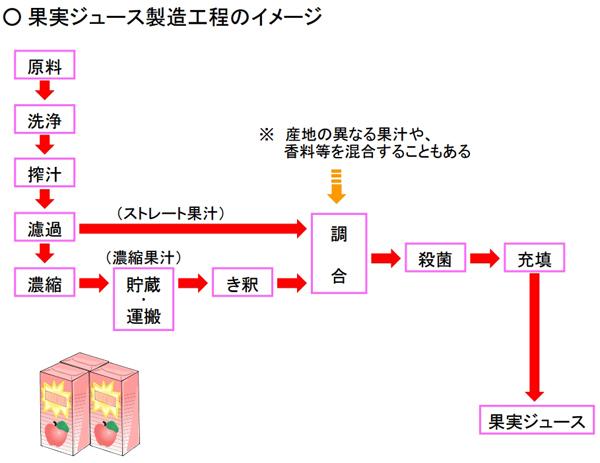 果実ジュース製造工程のイメージ
