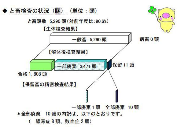 豚廃棄率 滋賀県