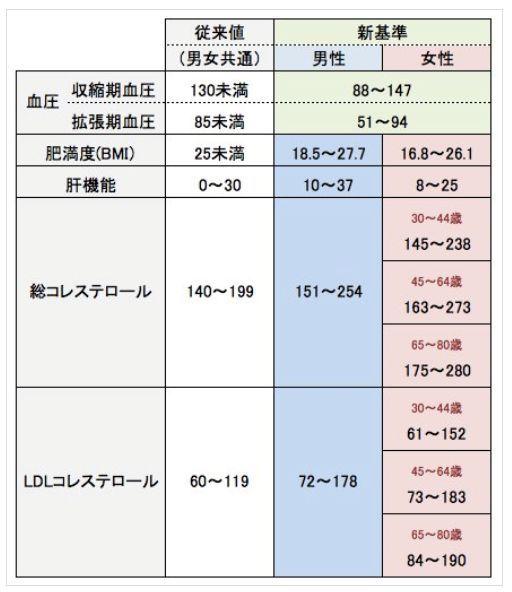 コレステロール基準値2014年